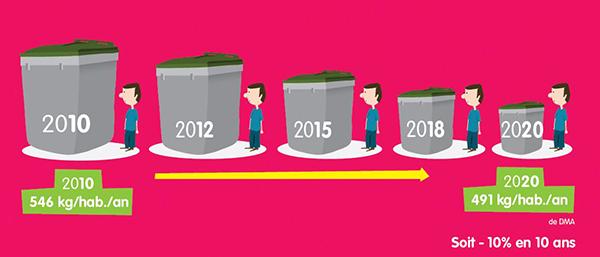 Evolution poids de déchets par habitant à Cergy-Pontoise entre 2010 et 2020