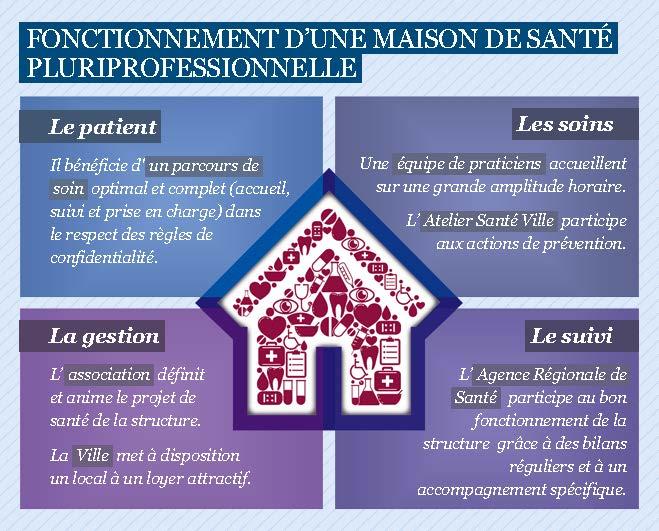 Maison de santé d'Eragny, Cergy-Pontoise
