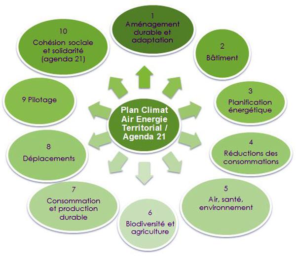 schéma explicatif, axes stratégiques, plan climat - agenda 21, cergy-pontoise