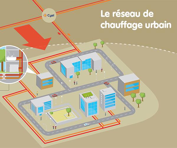 schéma chauffage urbain, Cergy-Pontoise, Cyel