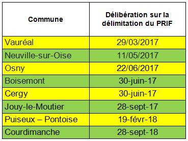 liste de communes du PRIF de Cergy-Pontoise