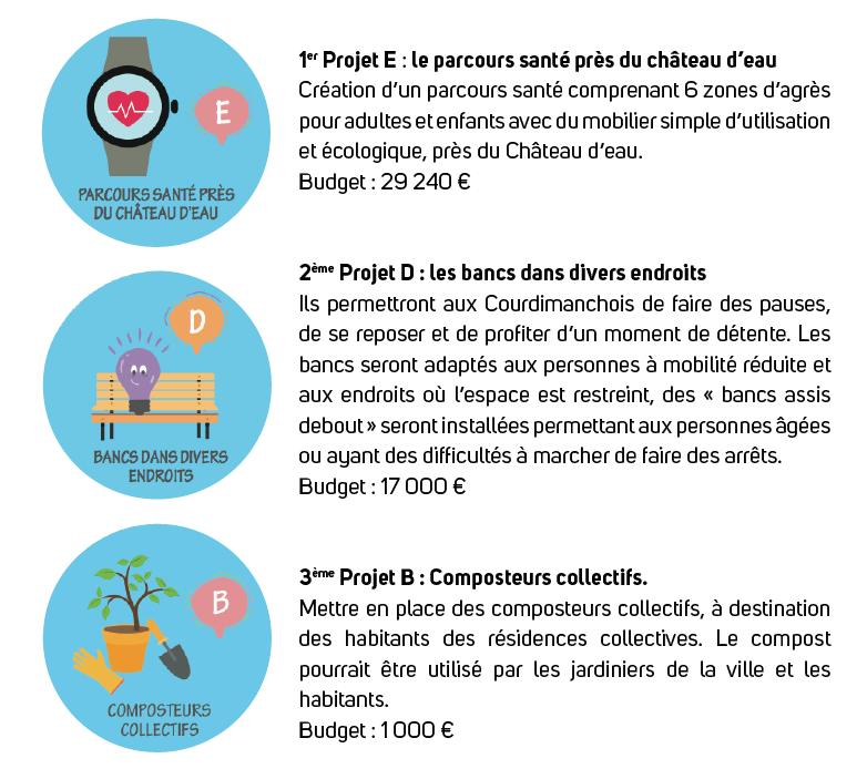 Les 3 projets retenus dans le cadre du budget participatif de Courdimanche