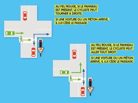 Schéma du cédez le passage cycliste au feu rouge